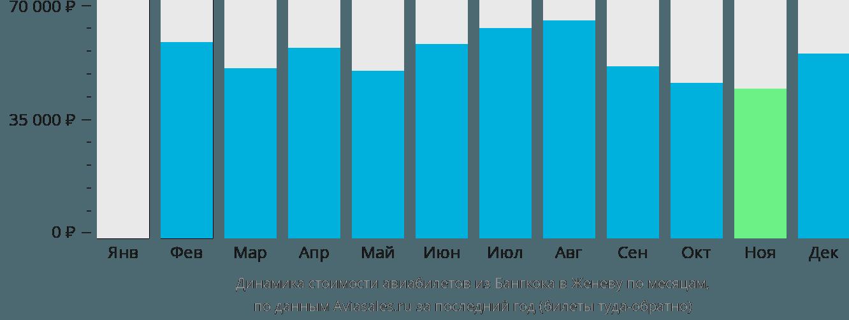 Динамика стоимости авиабилетов из Бангкока в Женеву по месяцам