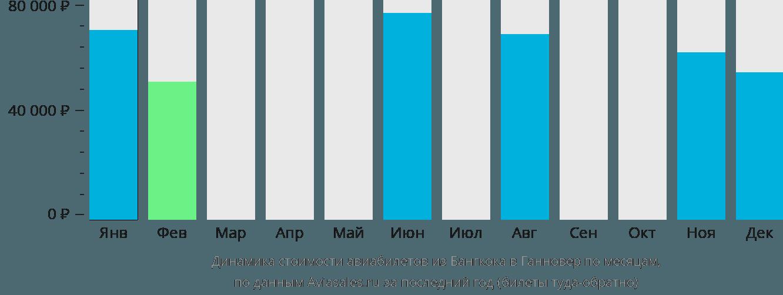 Динамика стоимости авиабилетов из Бангкока в Ганновер по месяцам
