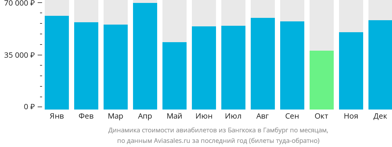 Динамика стоимости авиабилетов из Бангкока в Гамбург по месяцам