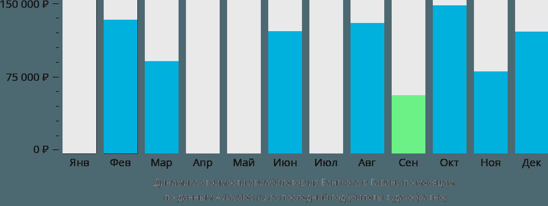 Динамика стоимости авиабилетов из Бангкока в Гавану по месяцам