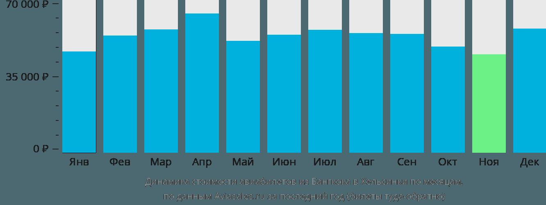 Динамика стоимости авиабилетов из Бангкока в Хельсинки по месяцам