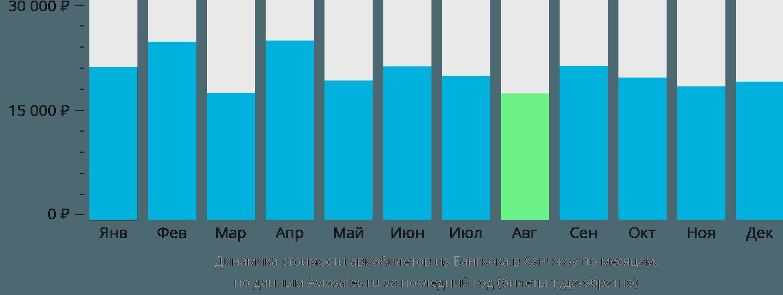 Динамика стоимости авиабилетов из Бангкока в Ханчжоу по месяцам