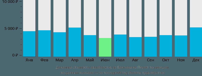 Динамика стоимости авиабилетов из Бангкока на Пхукет по месяцам