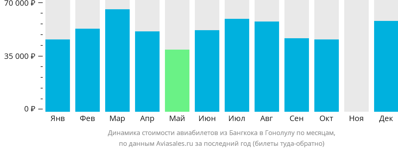 Динамика стоимости авиабилетов из Бангкока в Гонолулу по месяцам