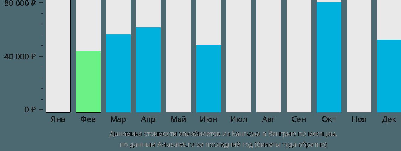 Динамика стоимости авиабилетов из Бангкока в Венгрию по месяцам