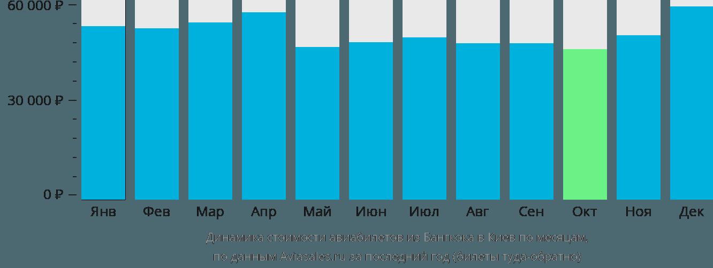 Динамика стоимости авиабилетов из Бангкока в Киев по месяцам