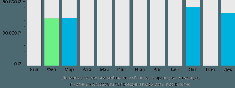 Динамика стоимости авиабилетов из Бангкока в Ирландию по месяцам