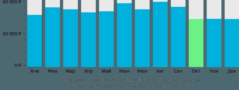 Динамика стоимости авиабилетов из Бангкока в Иркутск по месяцам