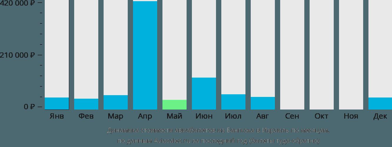Динамика стоимости авиабилетов из Бангкока в Израиль по месяцам