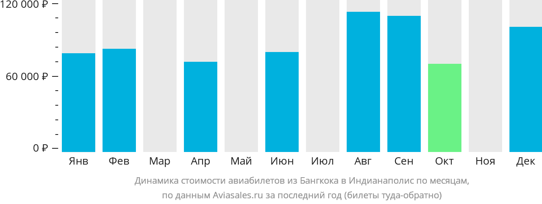 Динамика стоимости авиабилетов из Бангкока в Индианаполис по месяцам