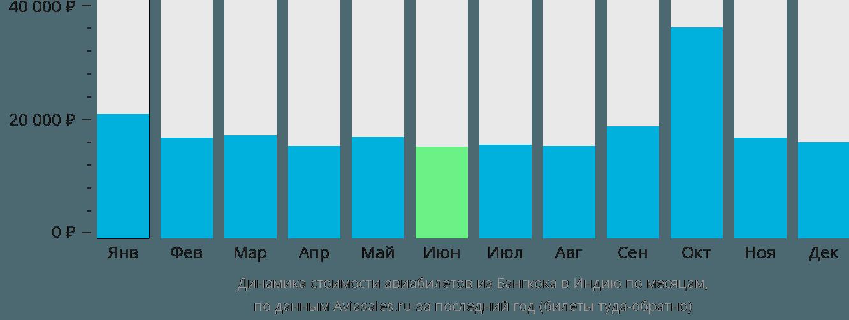Динамика стоимости авиабилетов из Бангкока в Индию по месяцам