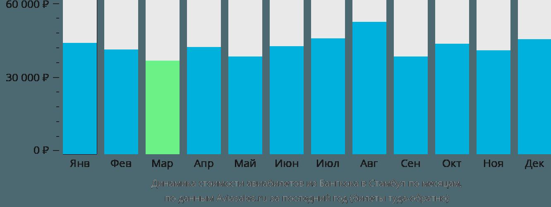 Динамика стоимости авиабилетов из Бангкока в Стамбул по месяцам
