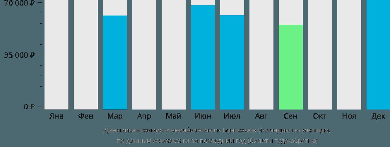 Динамика стоимости авиабилетов из Бангкока в Исландию по месяцам
