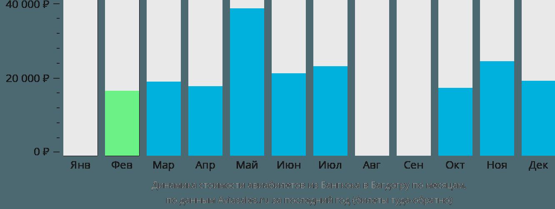 Динамика стоимости авиабилетов из Бангкока в Багдогру по месяцам