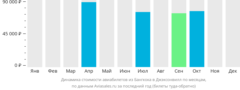 Динамика стоимости авиабилетов из Бангкока в Джэксонвилл по месяцам