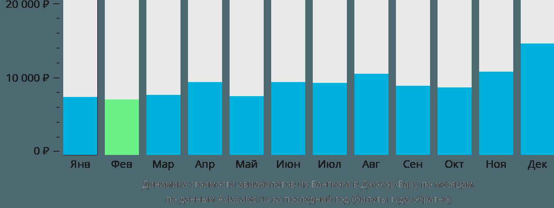 Динамика стоимости авиабилетов из Бангкока в Джохор-Бару по месяцам
