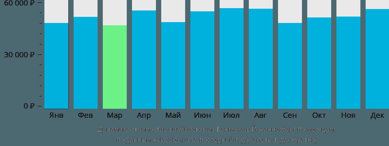 Динамика стоимости авиабилетов из Бангкока в Йоханнесбург по месяцам