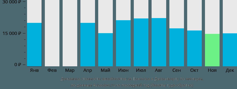Динамика стоимости авиабилетов из Бангкока в Джокьякарту по месяцам