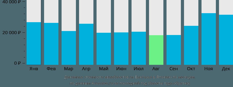 Динамика стоимости авиабилетов из Бангкока в Японию по месяцам