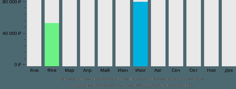 Динамика стоимости авиабилетов из Бангкока в Килиманджаро по месяцам