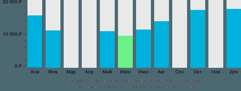 Динамика стоимости авиабилетов из Бангкока в Кучинг по месяцам