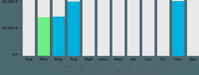 Динамика стоимости авиабилетов из Бангкока в Кению по месяцам
