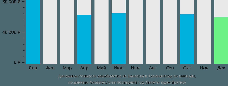 Динамика стоимости авиабилетов из Бангкока в Калининград по месяцам