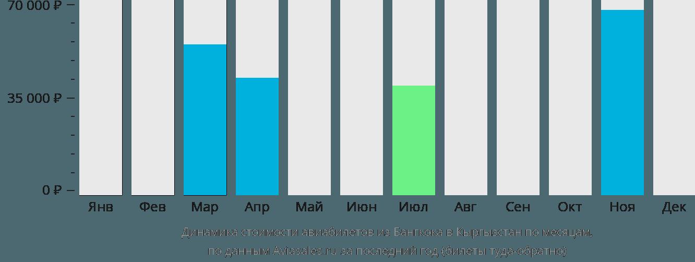 Динамика стоимости авиабилетов из Бангкока в Кыргызстан по месяцам