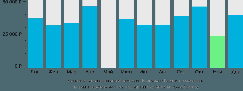 Динамика стоимости авиабилетов из Бангкока в Карачи по месяцам
