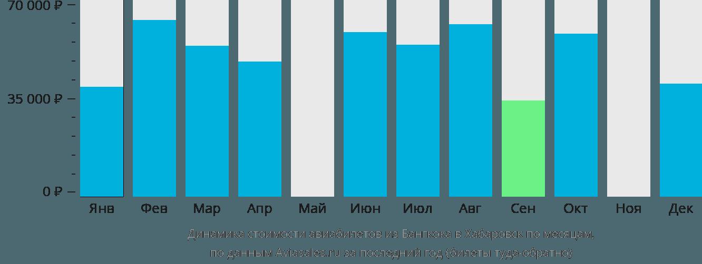 Динамика стоимости авиабилетов из Бангкока в Хабаровск по месяцам