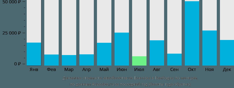Динамика стоимости авиабилетов из Бангкока в Камбоджу по месяцам