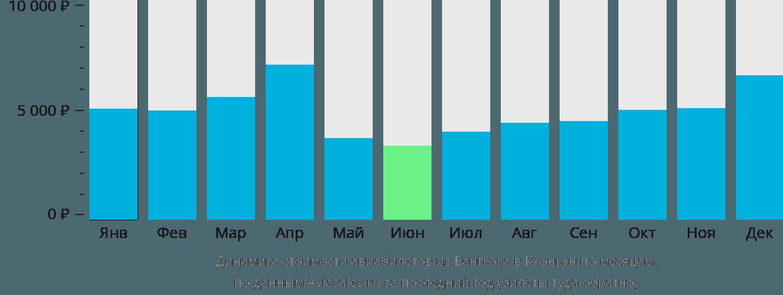 Динамика стоимости авиабилетов из Бангкока в Кхонкэн по месяцам