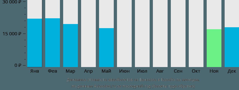 Динамика стоимости авиабилетов из Бангкока в Калибо по месяцам