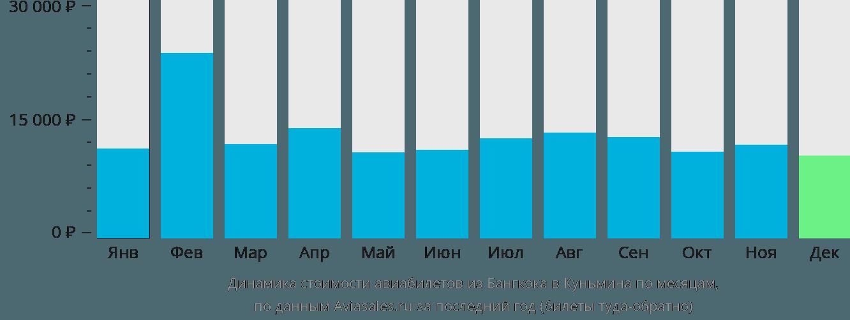 Динамика стоимости авиабилетов из Бангкока в Куньмина по месяцам