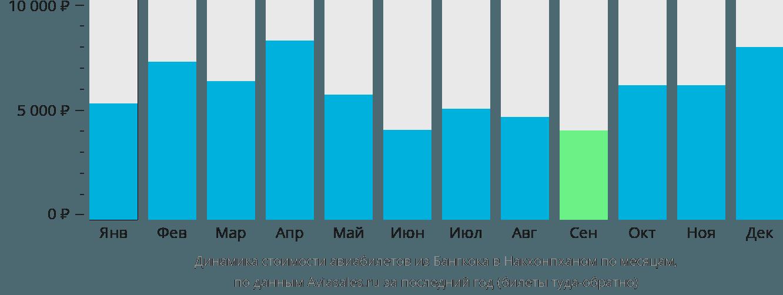 Динамика стоимости авиабилетов из Бангкока в Накхонпханом по месяцам