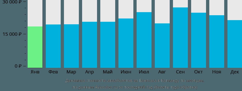 Динамика стоимости авиабилетов из Бангкока в Катманду по месяцам