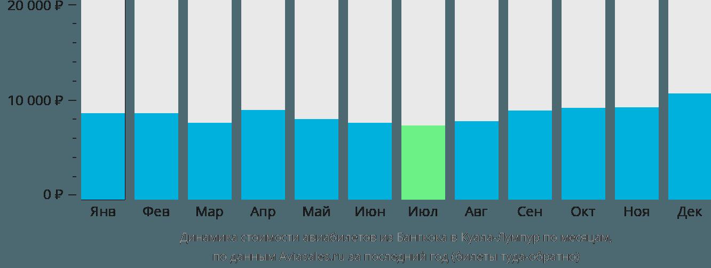 Динамика стоимости авиабилетов из Бангкока в Куала-Лумпур по месяцам