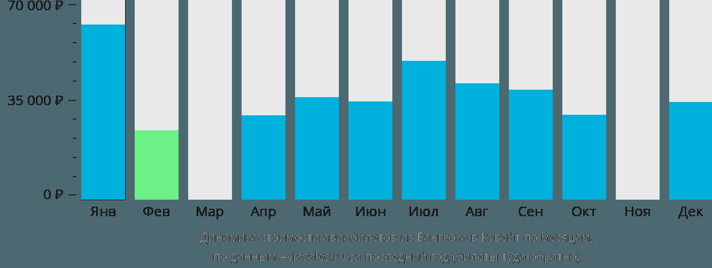 Динамика стоимости авиабилетов из Бангкока в Кувейт по месяцам