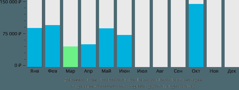 Динамика стоимости авиабилетов из Бангкока в Казахстан по месяцам