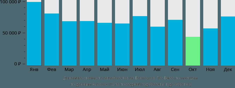 Динамика стоимости авиабилетов из Бангкока в Лас-Вегас по месяцам