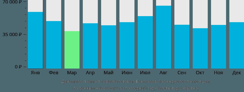 Динамика стоимости авиабилетов из Бангкока в Лос-Анджелес по месяцам