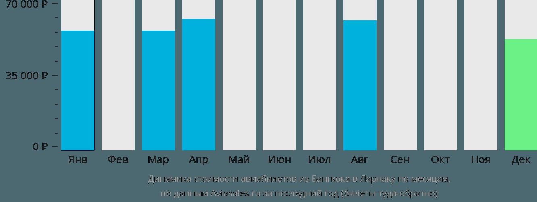 Динамика стоимости авиабилетов из Бангкока в Ларнаку по месяцам