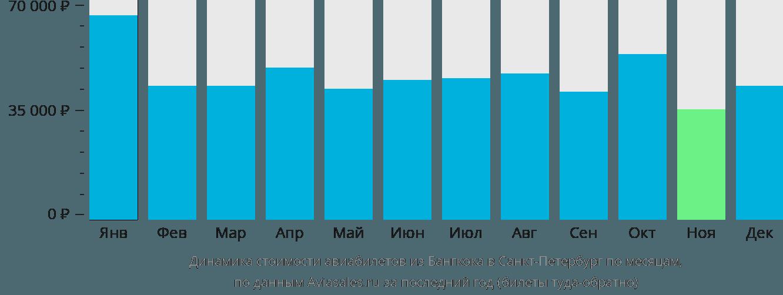 Динамика стоимости авиабилетов из Бангкока в Санкт-Петербург по месяцам
