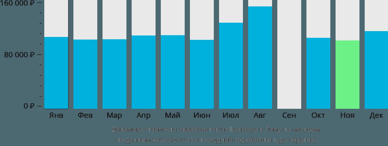 Динамика стоимости авиабилетов из Бангкока в Лиму по месяцам