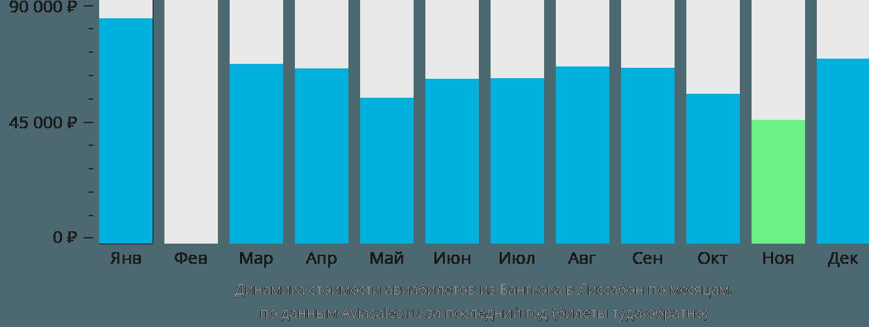 Динамика стоимости авиабилетов из Бангкока в Лиссабон по месяцам