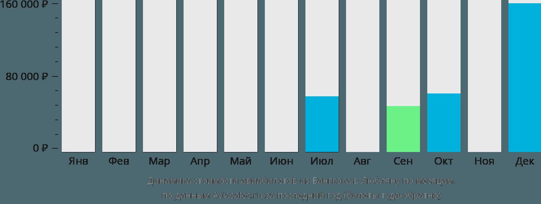 Динамика стоимости авиабилетов из Бангкока в Любляну по месяцам