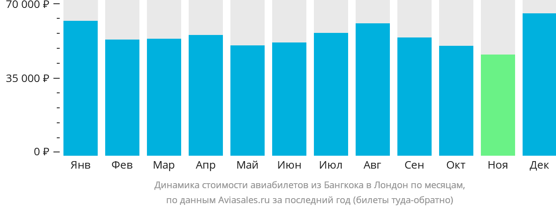 Динамика стоимости авиабилетов из Бангкока в Лондон по месяцам