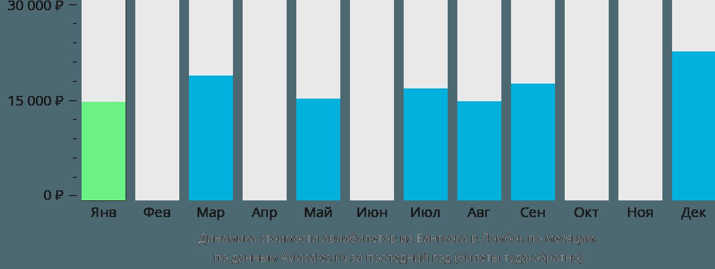 Динамика стоимости авиабилетов из Бангкока в Ломбок по месяцам