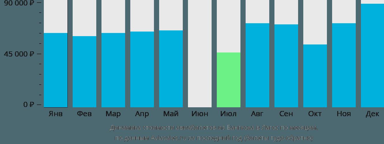 Динамика стоимости авиабилетов из Бангкока в Лагос по месяцам