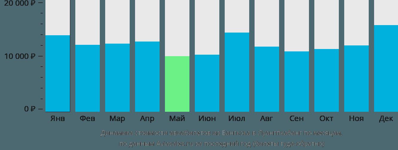 Динамика стоимости авиабилетов из Бангкока в Луангпхабанг по месяцам